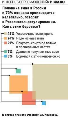 Что пьют в России?