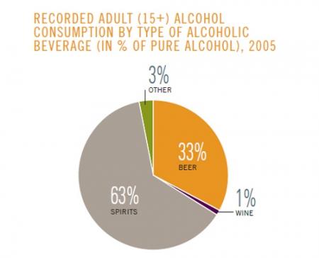 ВОЗ проанализировала алкогольные предпочтения россиян
