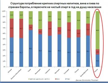 Российские виноделы требуют признать вино пищей