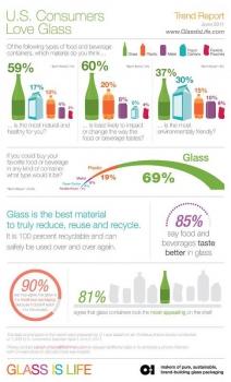 Потребители считают стеклянную тару самой экологичной