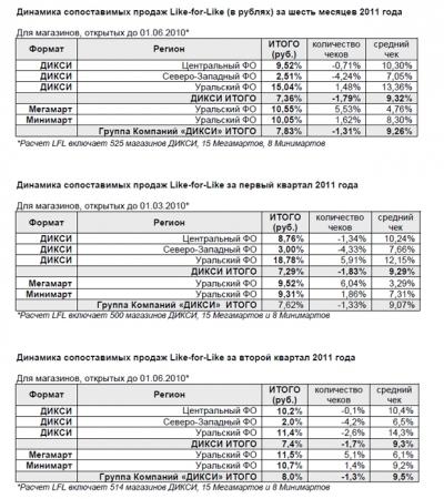Продажи «Дикси» выросли на 21,8%
