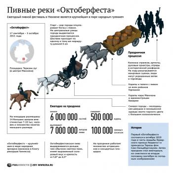 """История пивного фестиваля """"Октоберфест"""""""