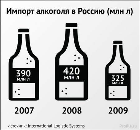Почему россияне все меньше пьют вино и все чаще выбирают дешевые крепкие напитки