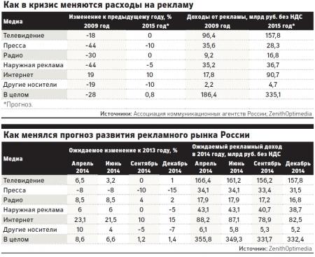 Российскому рекламному рынку пообещали рост в 0,8% в 2015 году