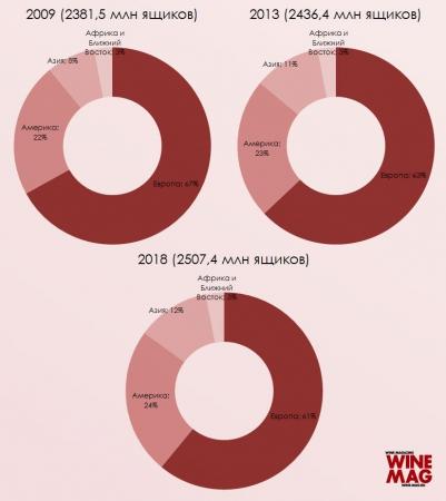 Каким будет мировое потребление вина в 2018 году?
