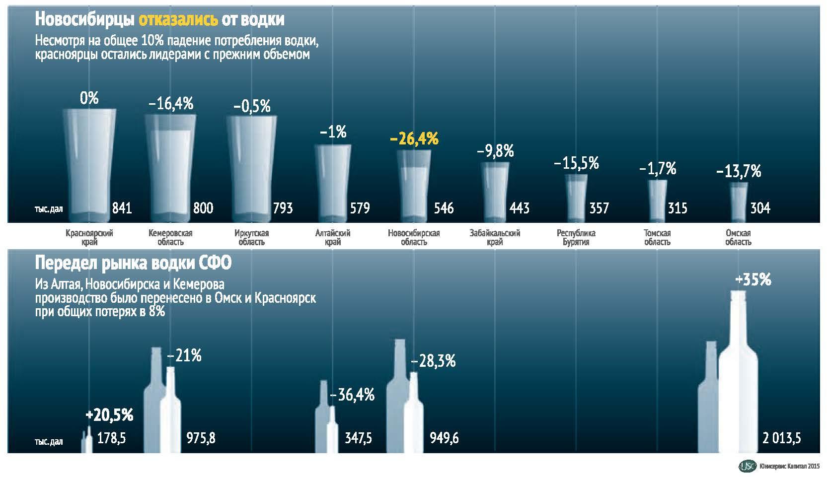 Уровень алкоголизма в сфо в 2014 году центр довженко дар лечение алкоголизма официальный сайт в