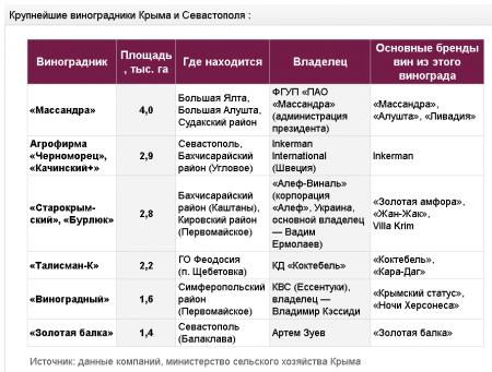 Шампанское вместо подшипников: кто инвестирует в виноградники в Крыму