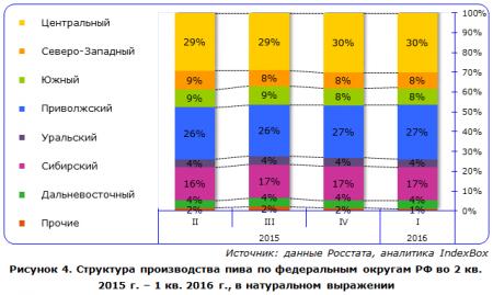Объем производства пива в России снижается который год