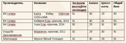 Лука Марони: «У российских вин удивительное будущее». ФОТО