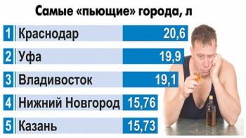 Где в России больше пьют