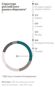 Первое, второе и компот. Где искать точки роста сетевого ресторанного рынка