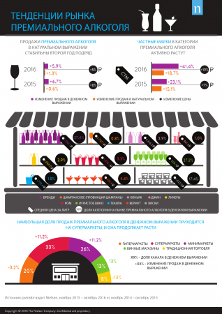 Nielsen: Ситуация и тенденции: российский рынок премиального алкоголя