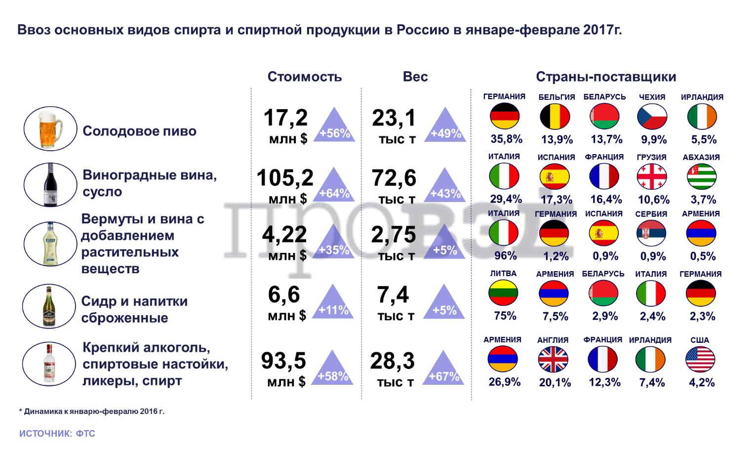 Сколько спиртного можно ввозить в беларусь из украины 2018
