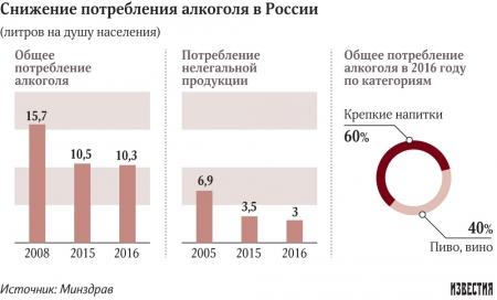 Россияне стали пить меньше нелегального алкоголя