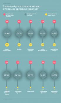 Где в России самая дешёвая водка? Рейтинг доступности сорокаградусной
