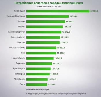 Сколько тратят на выпивку в российских мегаполисах: исследование «ФедералПресс»