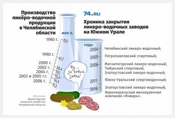 «Без понтов, но с качеством»: в Челябинской области возродили спиртоводочный завод