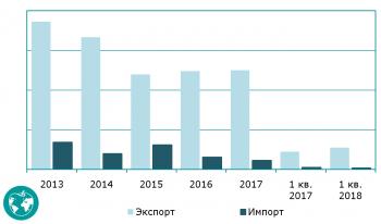 «Внешнеторговый рынок пищевой стеклотары России в 1 квартале 2018»