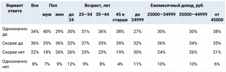 70% россиян готовы отказаться от использования пластиковой посуды