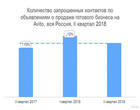 Россияне скупают готовый бизнес в сфере общепита
